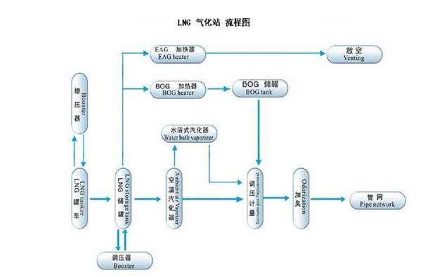 撬装式lng加气站_LNG气化站流程图 - 河南查瑞特种设备有限公司